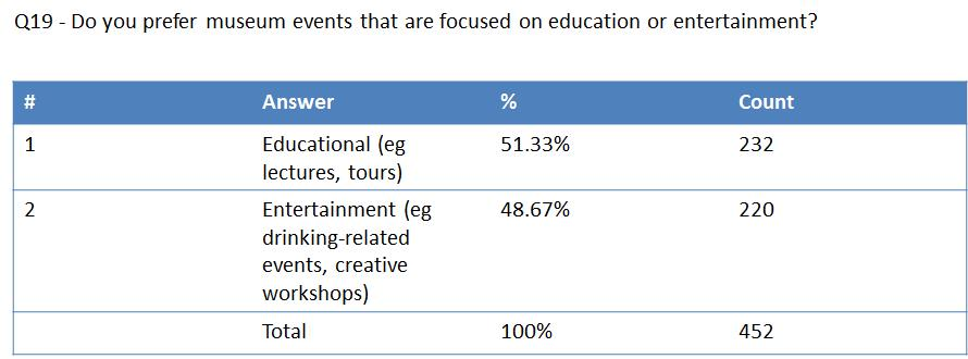 Figure 3: Do you prefer museum events that are focused on education or entertainment?