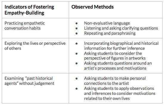 Figure 1. Outline of observation indicators and observed methods.