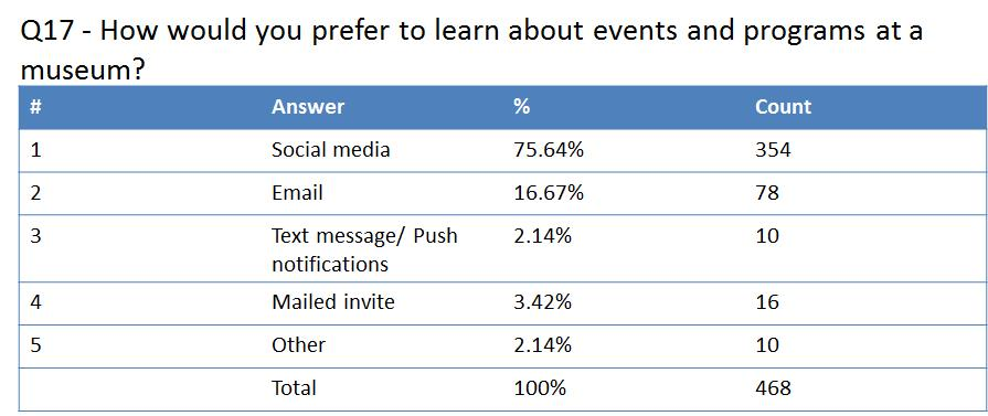 Figure 5: How would you prefer to learn about events and programs at a museum?