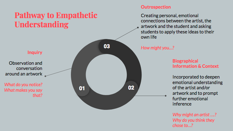 Figure 2. Visual representation of the pathway of empathetic understanding.