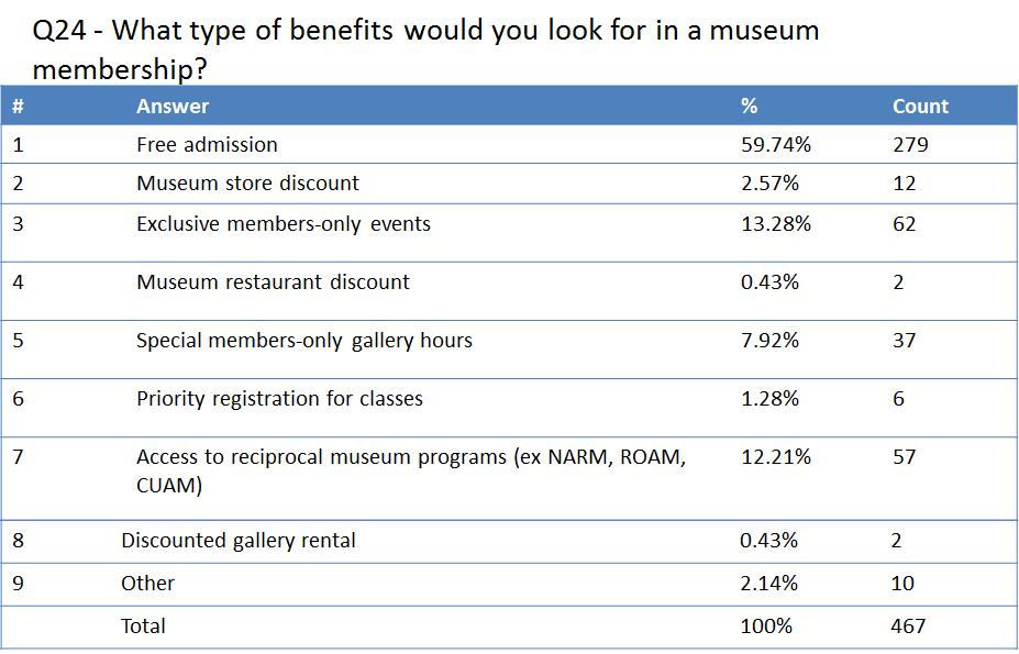 Figure 6: What type of benefits would you look for in a museum membership?