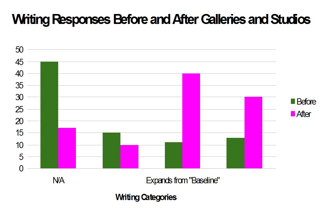 Figure 3: Visualization of data from student writing responses.