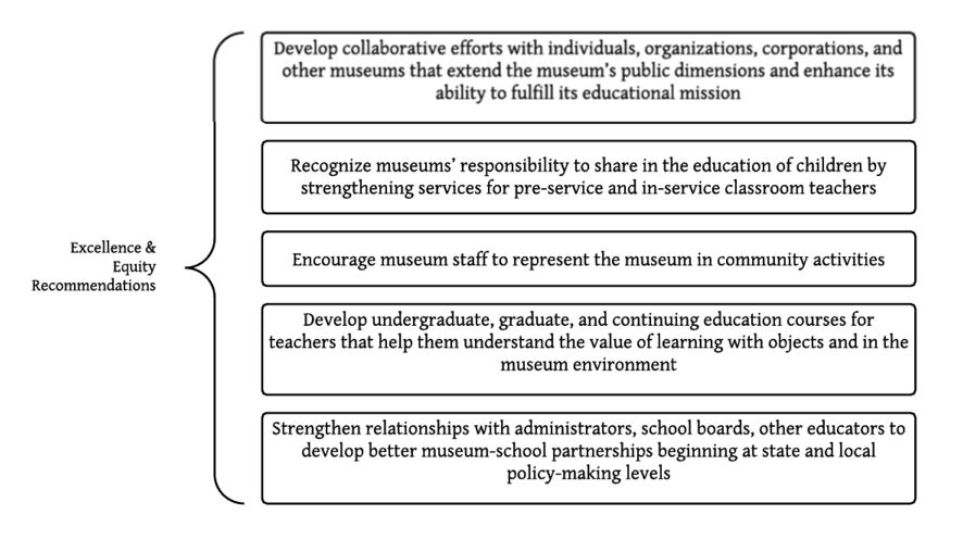 Figure 1: Recommendations from Excellence & Equity; figure byauthor.