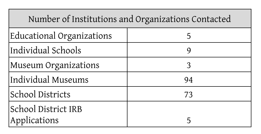 Figure 2: Number and type of institutions and organizations contacted; figurebyauthor.