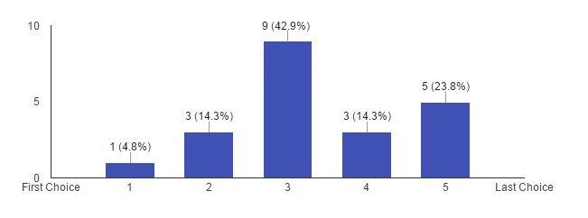 Figure 4: Teachers rank where museums fall as a preferred outside resource; figure byauthor.