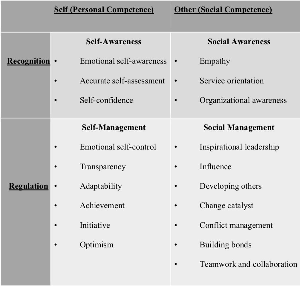 Figure 1: Emotional Intelligence Framework (Herriford, 2016).