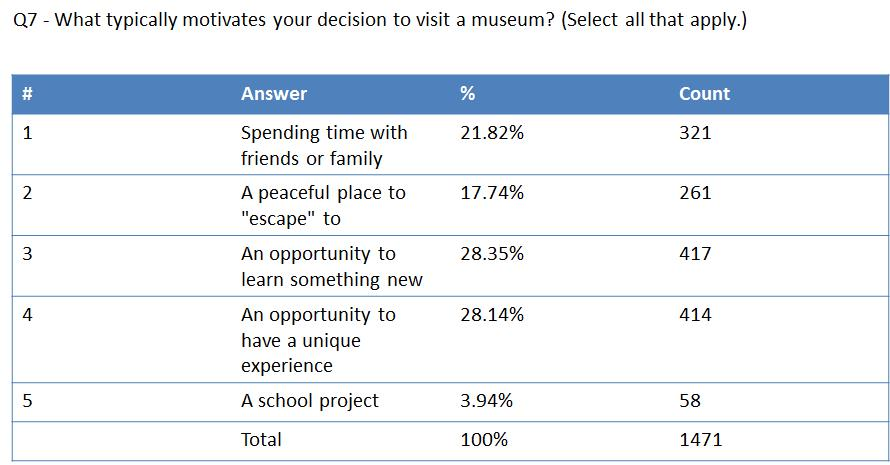 Figure 2: What typically motivates your decision to visit a museum? (Select all that apply.)