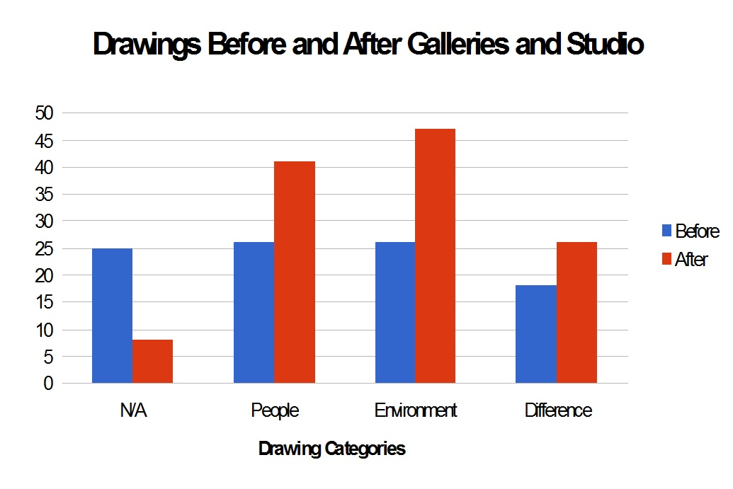 Figure 2: Visualization of data from student drawings.