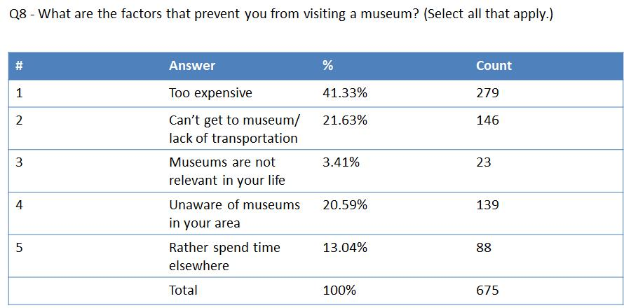Figure 1: What are the factors that prevent you from visiting a museum? (Select all that apply).