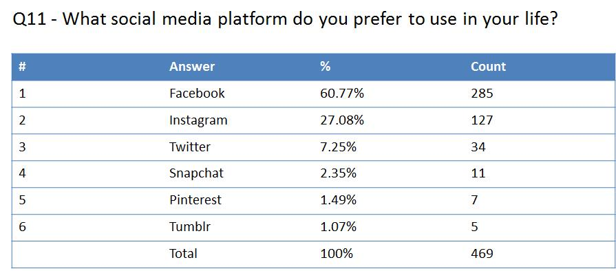 Figure 4: What social media platform do you prefer to use in your life?